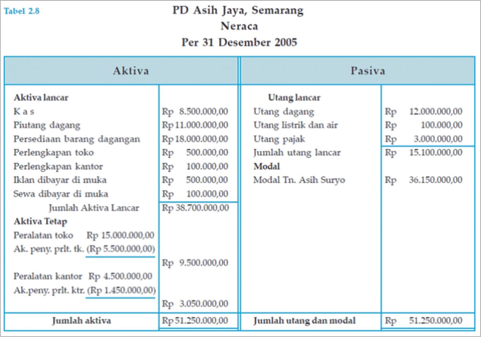 Contoh Format Laporan Keuangan Koperasi Simpan Pinjam Contoh 193