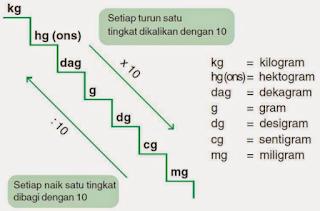 Google Image - Belajar Tangga Konversi Pengukuran Satuan Berat pada Matematika