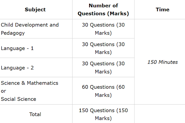 UPTET Exam Pattern: 2020 (Paper II)