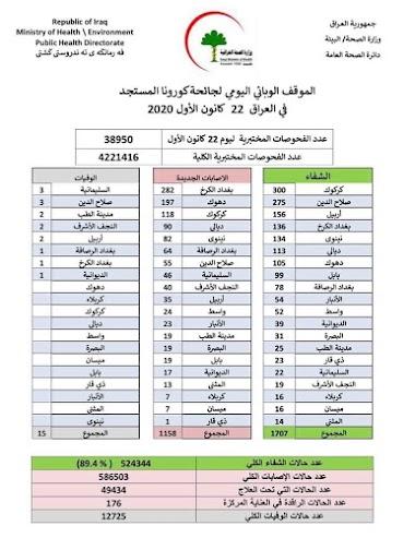الموقف الوبائي اليومي في العراق اليوم الثلاثاء 22 كانون الاول 2020