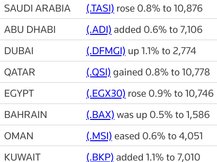 MIDEAST STOCKS #AbuDhabi hits record high as most Gulf markets gain | Reuters