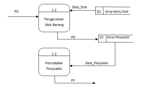 Tugas akhir part 5 peralatan pendukung tools sistem diagram ini dibuat untuk menggambarkan arus data secara lebih mendetail lagi dari tahapan proses yang ada didalam diagram nol ccuart Choice Image