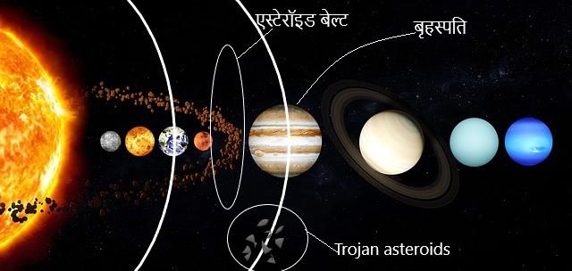 Asteroid Belt and Trojan