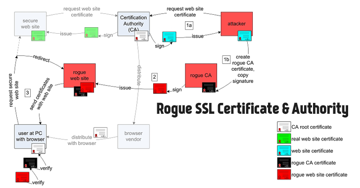 Rogue-SSL-Certificate-Authority
