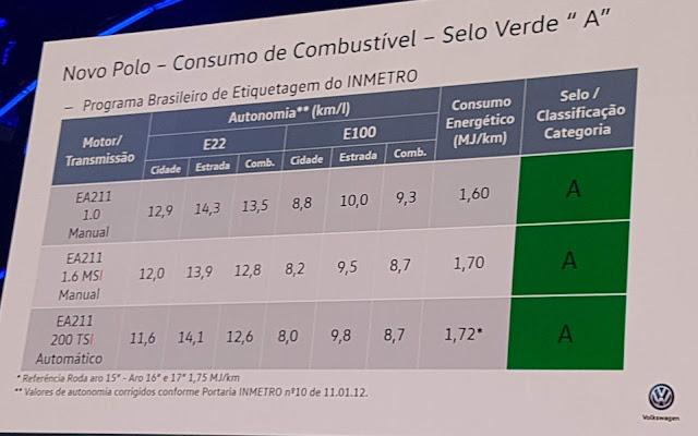 Novo VW Polo 2018 - consumo