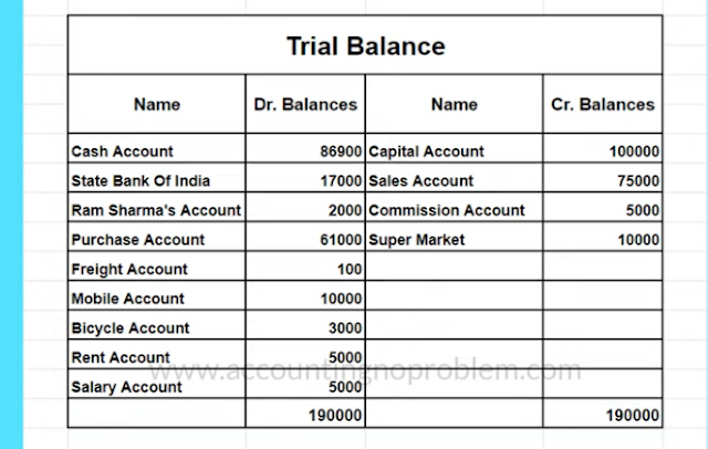 Trial Balance क्या है - Ledger से तलपट कैसे बनाते है
