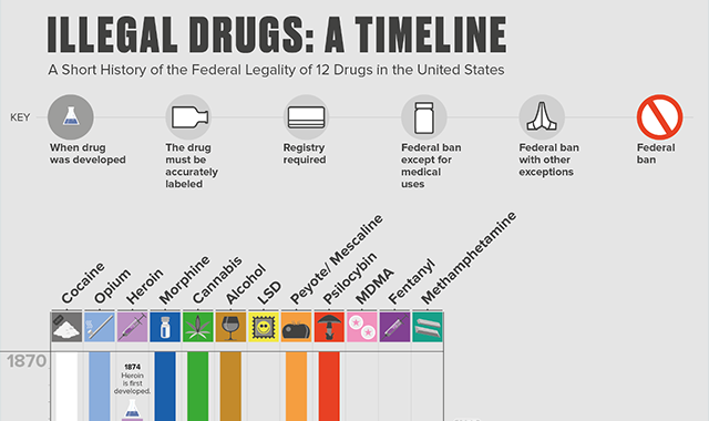 Illegal Drugs: a Timeline - a Short History of the Federal Legality of 12 Drugs in the United States