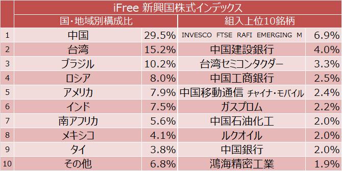 iFree 新興国株式インデックス 国別構成比と組入上位10銘柄