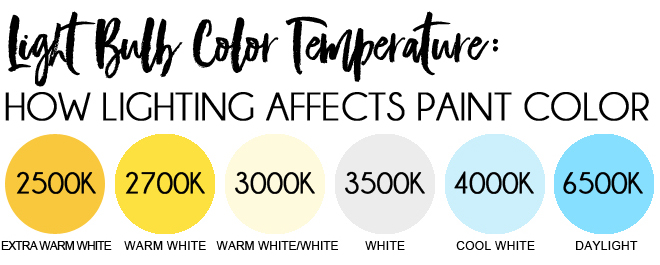 Light bulb color temperature chart - warm white - cool white - daylight