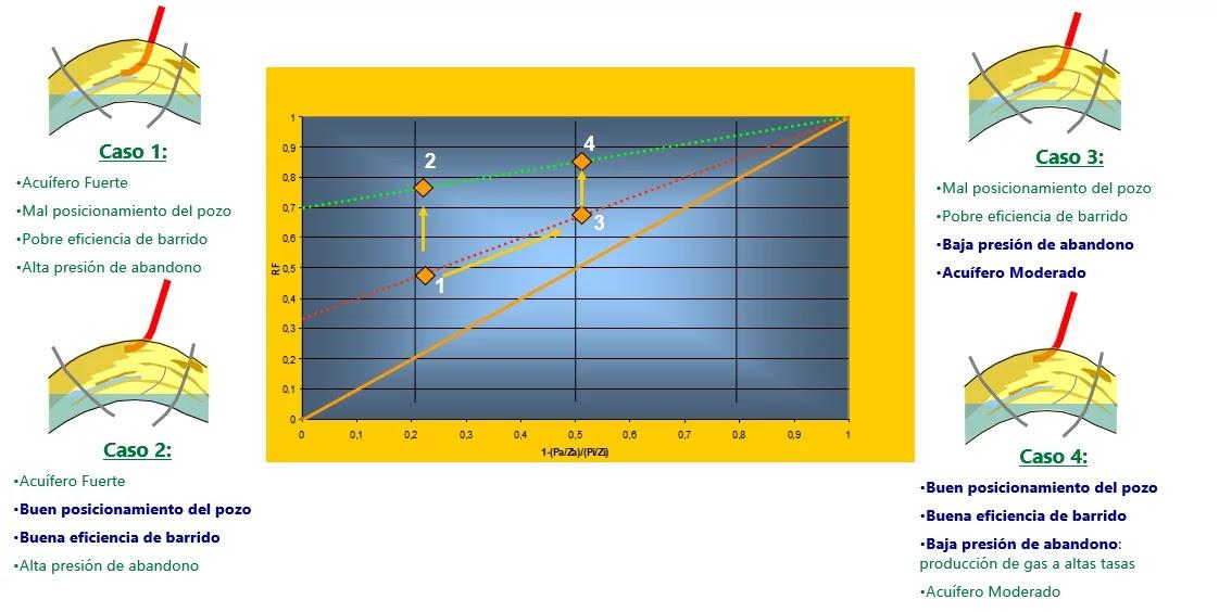 Gráfico Comparativo del Factor de Recobro - Casos del gráfico comparativo del Factor de Recobro