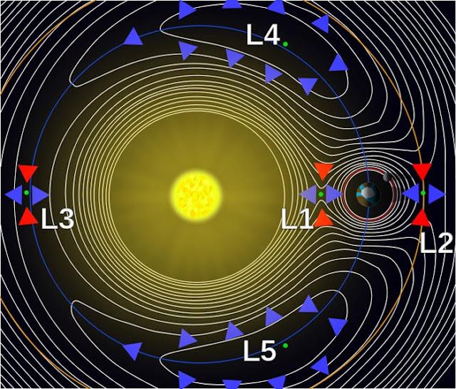 pontos de lagrange planeta desconhecido