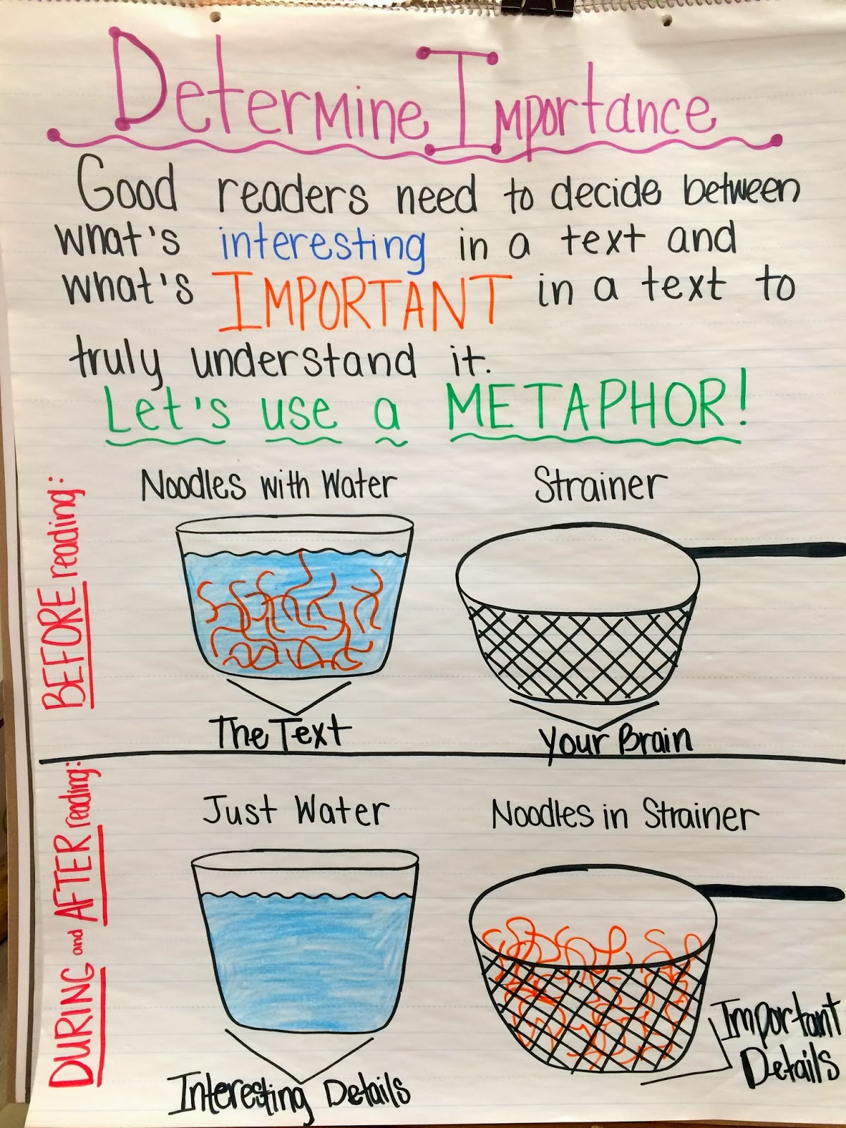 The Art Of Learning Determining Importance In Reading