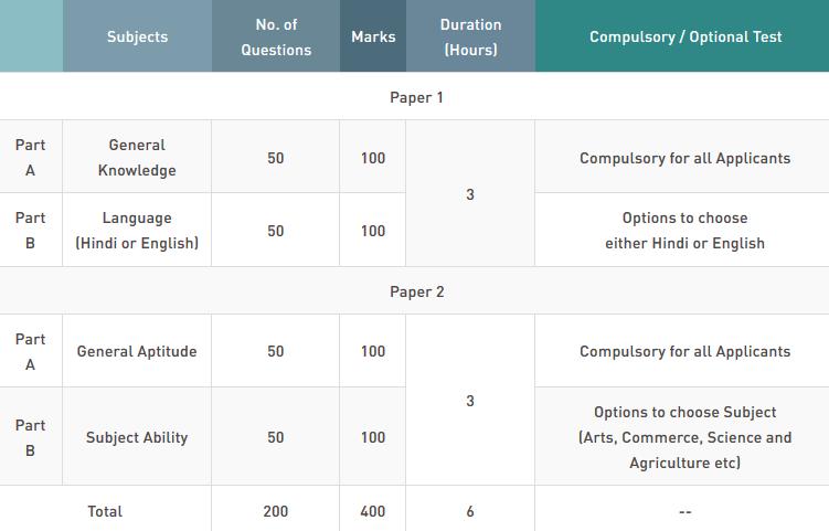 UP B.Ed Syllabus in Hindi 2020 Marking Scheme