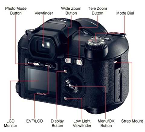 Gambar bagian bagian utama pada kamera digital