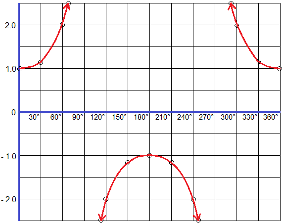 Graph of Secant Function (secant graph)
