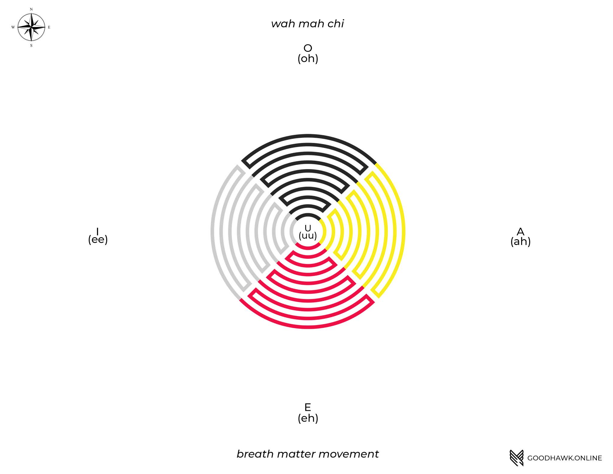 The medicine wheel in the form of a circular maze with the cardinal directions and their colors.