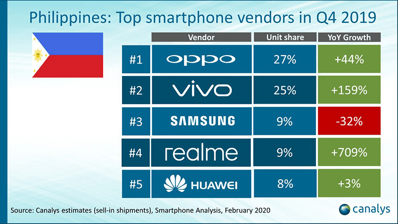 Vivo is PH's top 2 mobile brand as it grew by 159 percent!