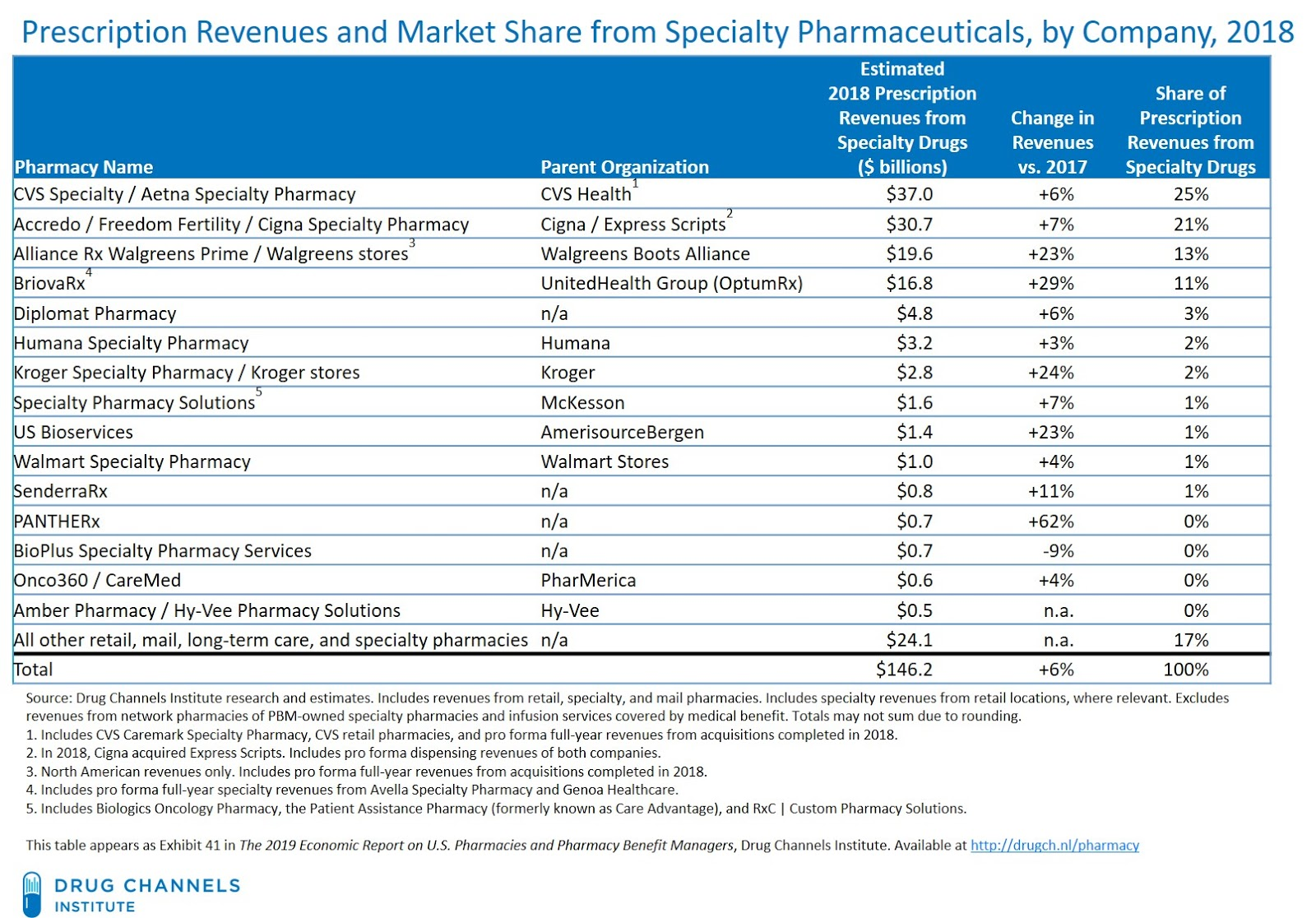 Drug Channels: The Top 15 Specialty Pharmacies of 2018: PBMs