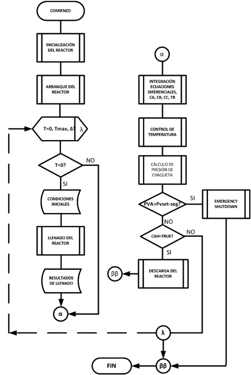 algoritmo leidy salda u00d1a  diagrama de flujo
