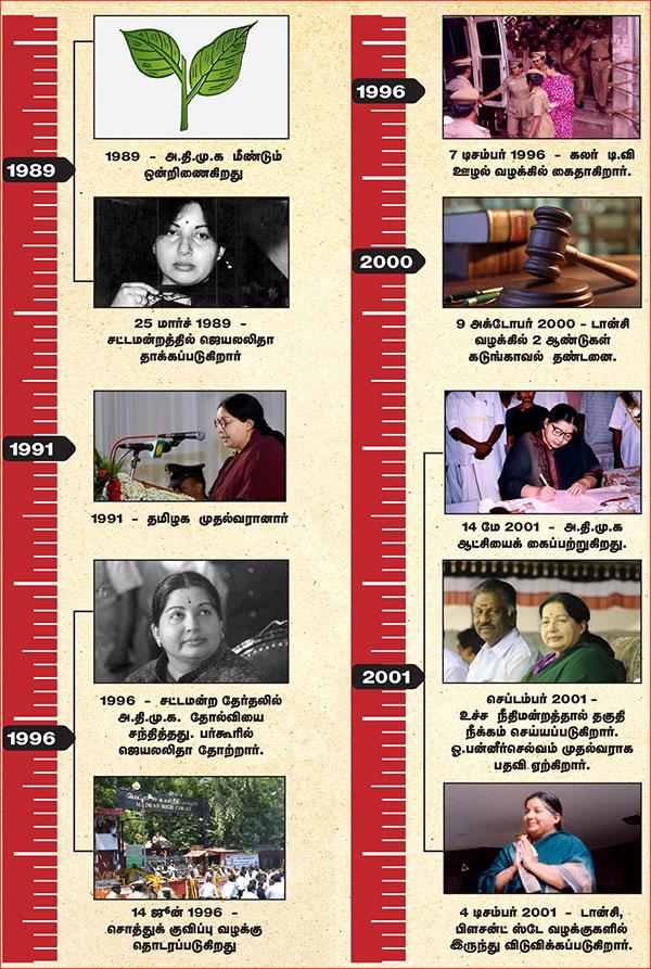 ஜெயலலிதா - அரசியல் வரலாறு