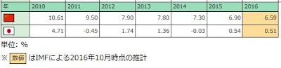 日本 GDP経済成長率 2010年から2016年までの推移
