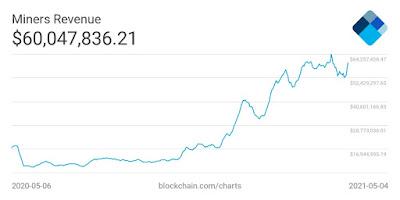 Доходы майнеров биткоина снова выросли до $60 млн в день — это бычий сигнал