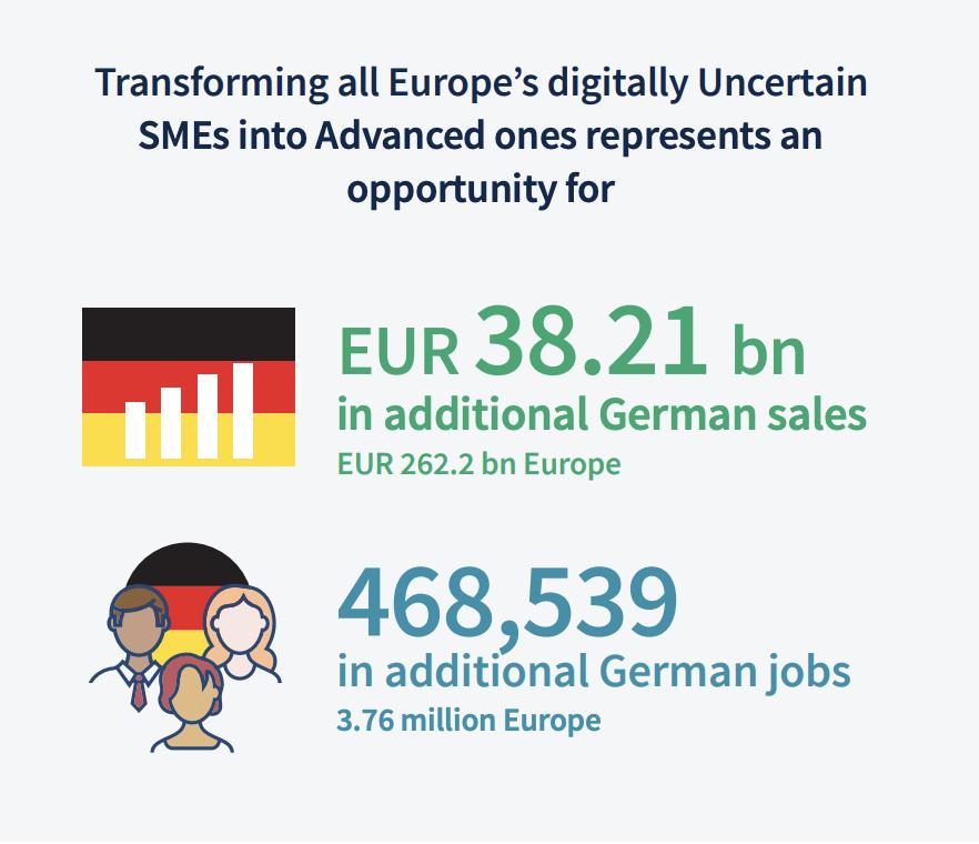Grafik zum Wachstumspotenzial bei vollständiger Digitalisierung aller kleinen Unternehmen in Europa