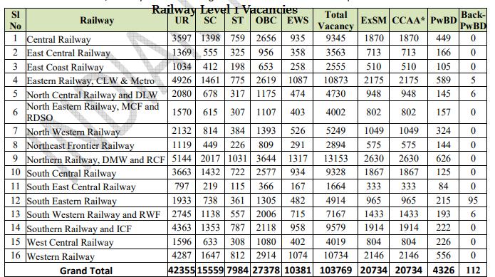 Railway group d vacancy details