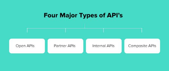 ماهي API ومكوناتها وأنواعها واستخداماتها وأمثلة عليها