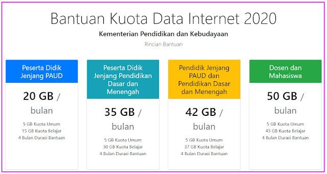 Detail Bantuan Kuota Internet Belajar