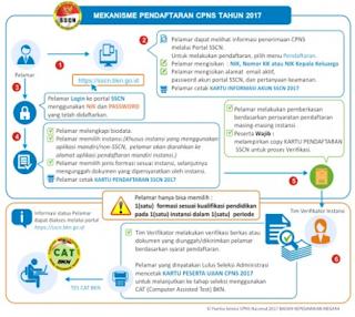 [CONTOH] Surat Lamaran dan Mekanisme Pendaftaran CPNS 2017
