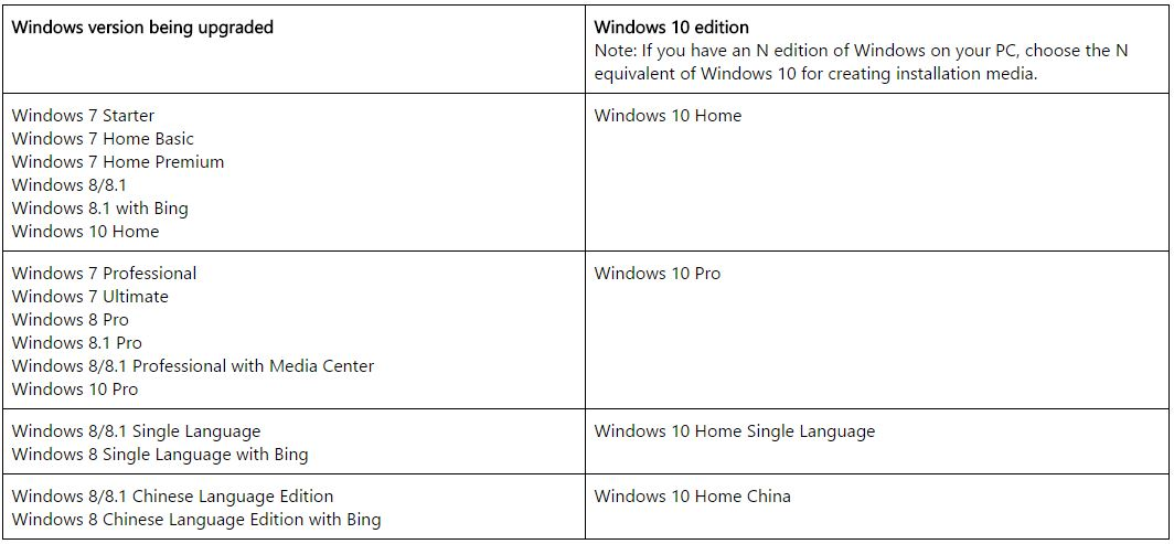 Download original windows 10 iso on microsoft windows for Windows official site