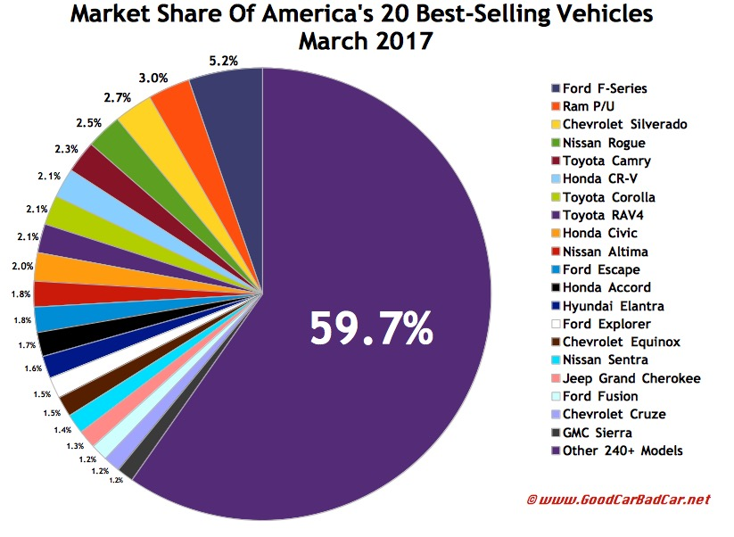 Usa Best Ing Autos Market Share Chart March 2017