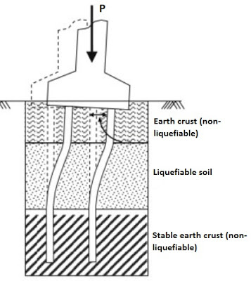 Buckling of pile foundation during earthquake generated liquefaction