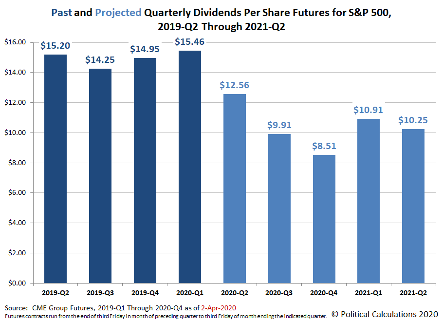 Past and Projected Quarterly Dividends Futures for the S&P 500, 2019-Q2 through 2021-Q2, Snapshot on 2 April 2020