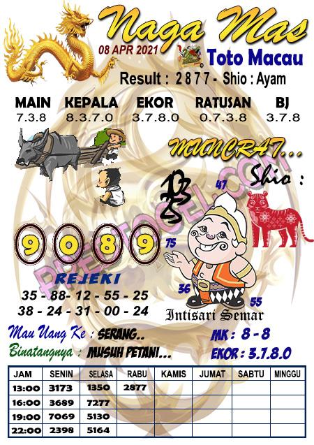 Prediksi Nagamas Toto Macau Kamis 08 April 2021