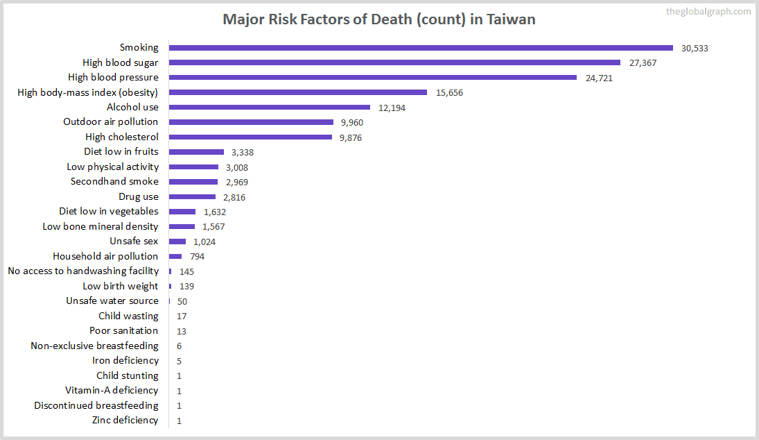 Major Cause of Deaths in Taiwan (and it's count)