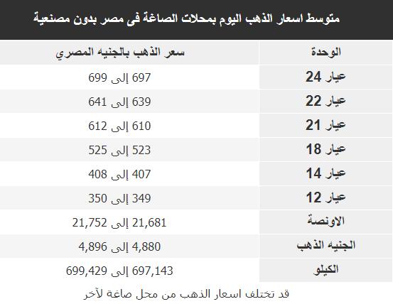 متوسط اسعار الذهب اليوم بمحلات الصاغة فى مصراليوم 23/10/2018 بمصنعية وبدون مصنعية