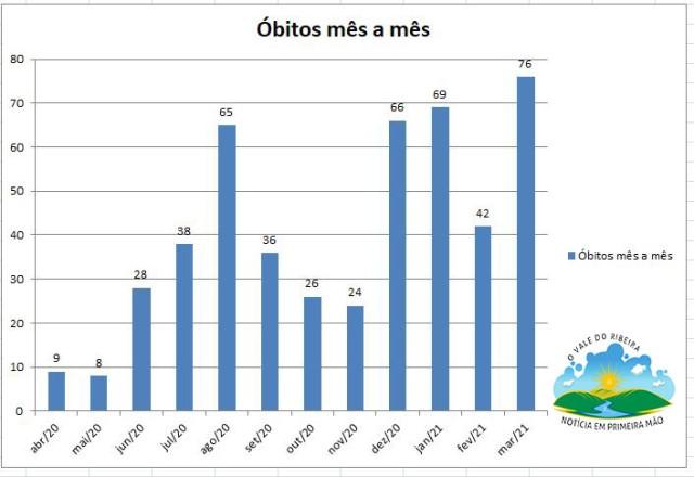 Março de 2021 já é o mês com o maior número de mortes por COVID-19 no Vale do Ribeira