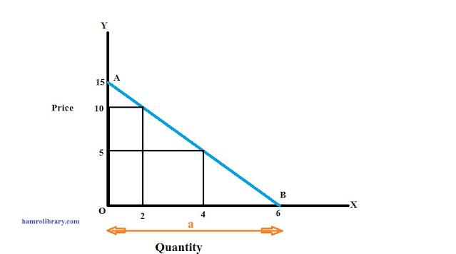 linear-demand-curve