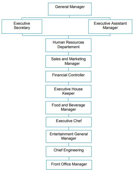 Struktur Organisasi Front Office : struktur, organisasi, front, office, Struktur, Organisasi, Hotel,, Hubungan, Kerja, Uraian, Tugas