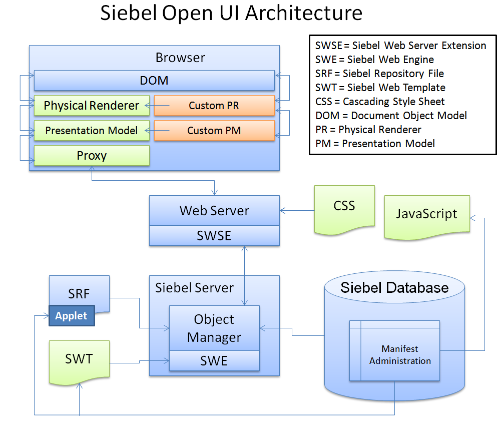Siebel Open Ui Ebook