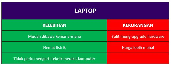 Kelebihan dan Kekurangan Laptop
