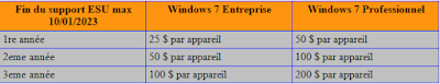 MAJ windows  7 ESU