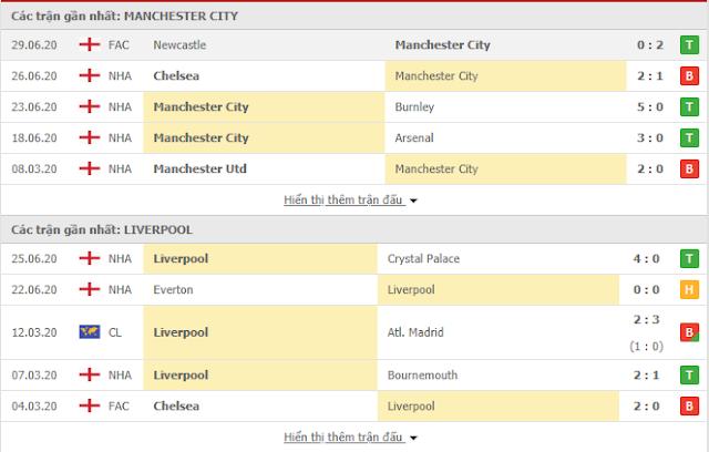 Kèo thơm Man City vs Liverpool, 2h15 ngày 3/7 - Ngoại Hạng Anh Manc3