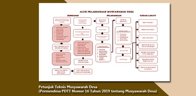 Petunjuk Teknis Musyawarah Desa - Permendesa PDTT Nomor 16 Tahun 2019 Tentang Musyawarah Desa