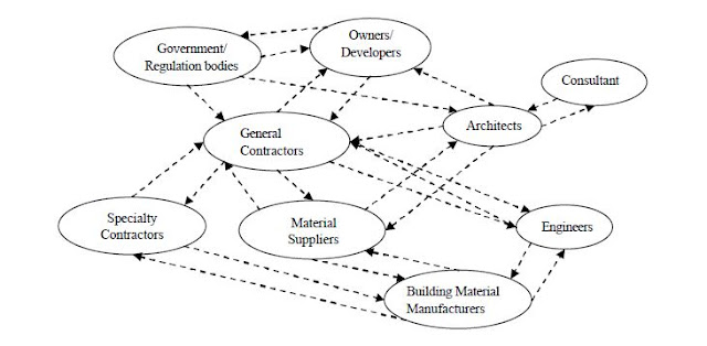 The Evolution of Project Management in Construction Projects