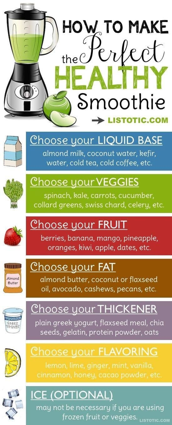 Make Healthy Smoothie