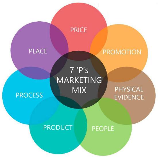 Marketing siêu thị, chuỗi siêu thị theo chiến lược 7P