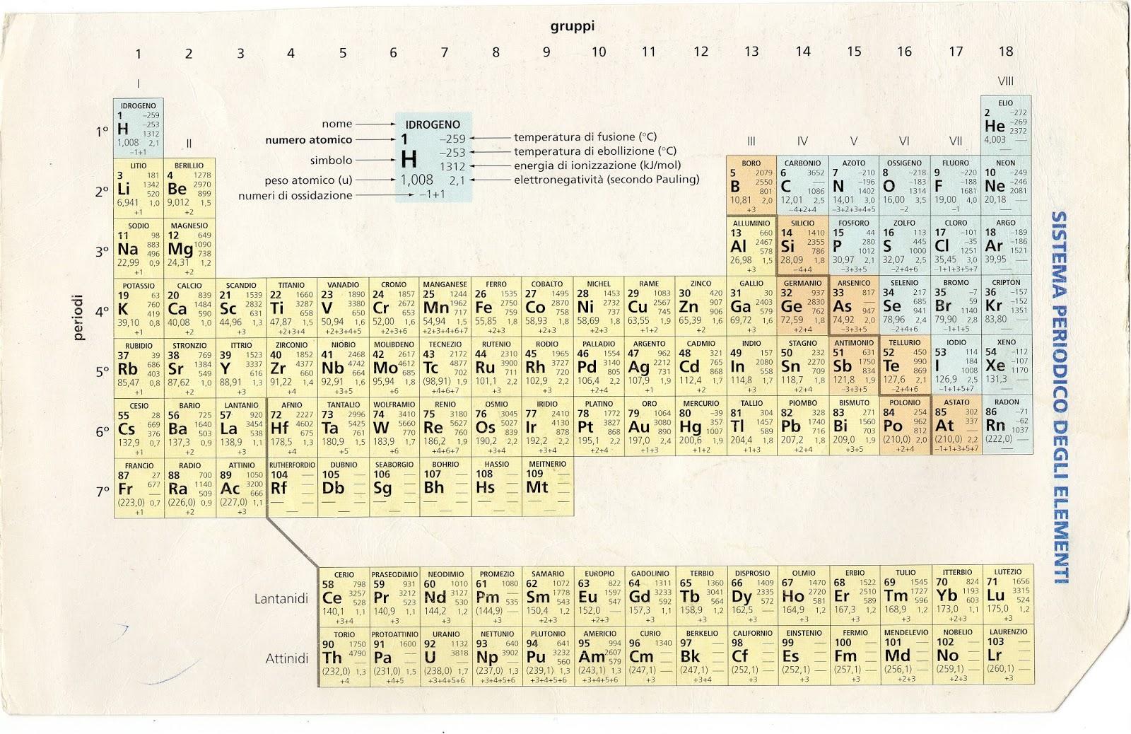 Che vuol dire in geologia tavola periodica degli elementi interattiva scaricabile e stampabile - Tavola periodica di mendeleev ...